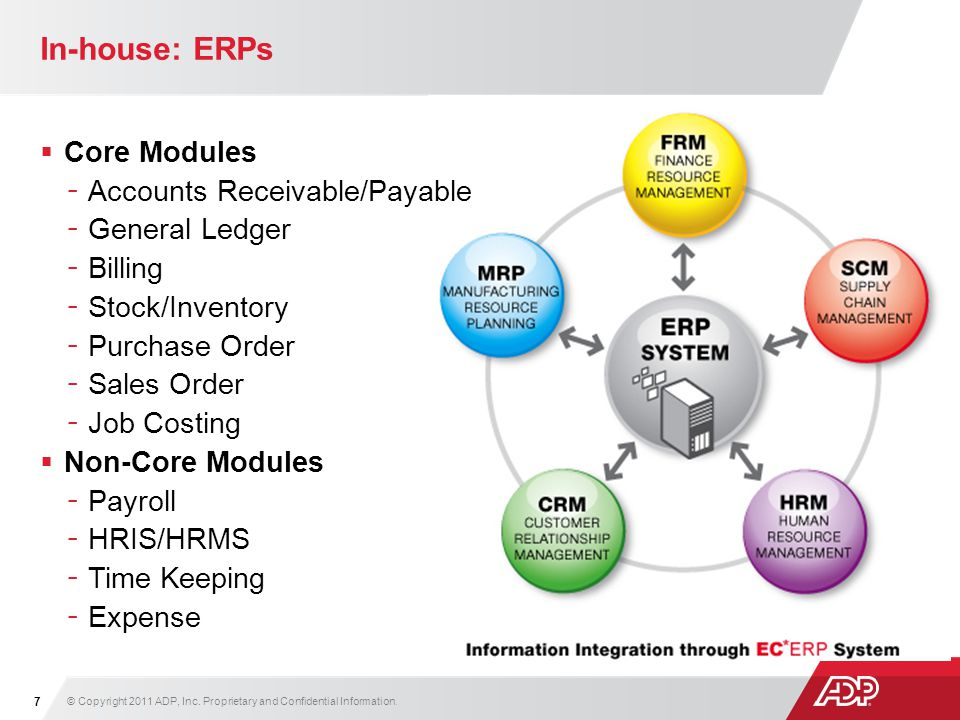 In-house: ERPs Core Modules –Accounts Receivable/Payable –General Ledger –Billing –Stock/Inventory –Purchase Order –Sales Order –Job Costing Non-Core