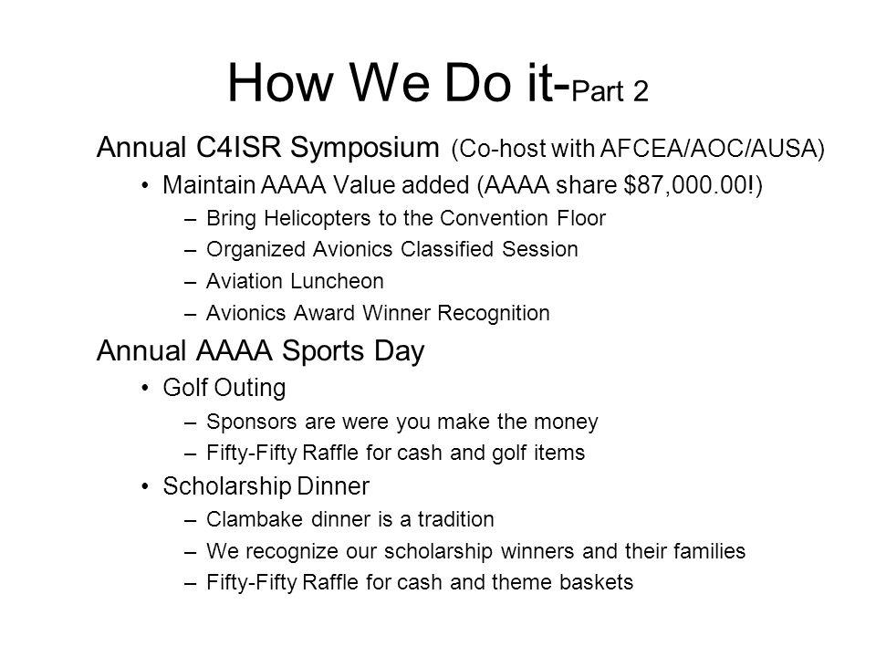 How We Do it- Part 2 Annual C4ISR Symposium (Co-host with AFCEA/AOC/AUSA) Maintain AAAA Value added (AAAA share $87,000.00!) –Bring Helicopters to the Convention Floor –Organized Avionics Classified Session –Aviation Luncheon –Avionics Award Winner Recognition Annual AAAA Sports Day Golf Outing –Sponsors are were you make the money –Fifty-Fifty Raffle for cash and golf items Scholarship Dinner –Clambake dinner is a tradition –We recognize our scholarship winners and their families –Fifty-Fifty Raffle for cash and theme baskets