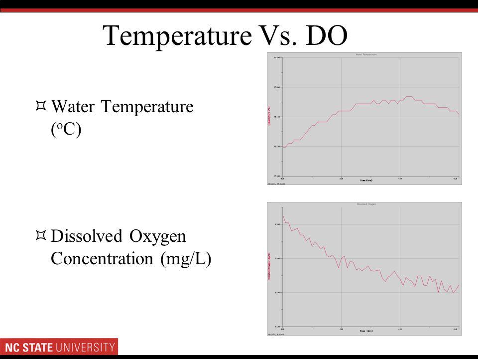 Temperature Vs. DO Water Temperature ( o C) Dissolved Oxygen Concentration (mg/L)