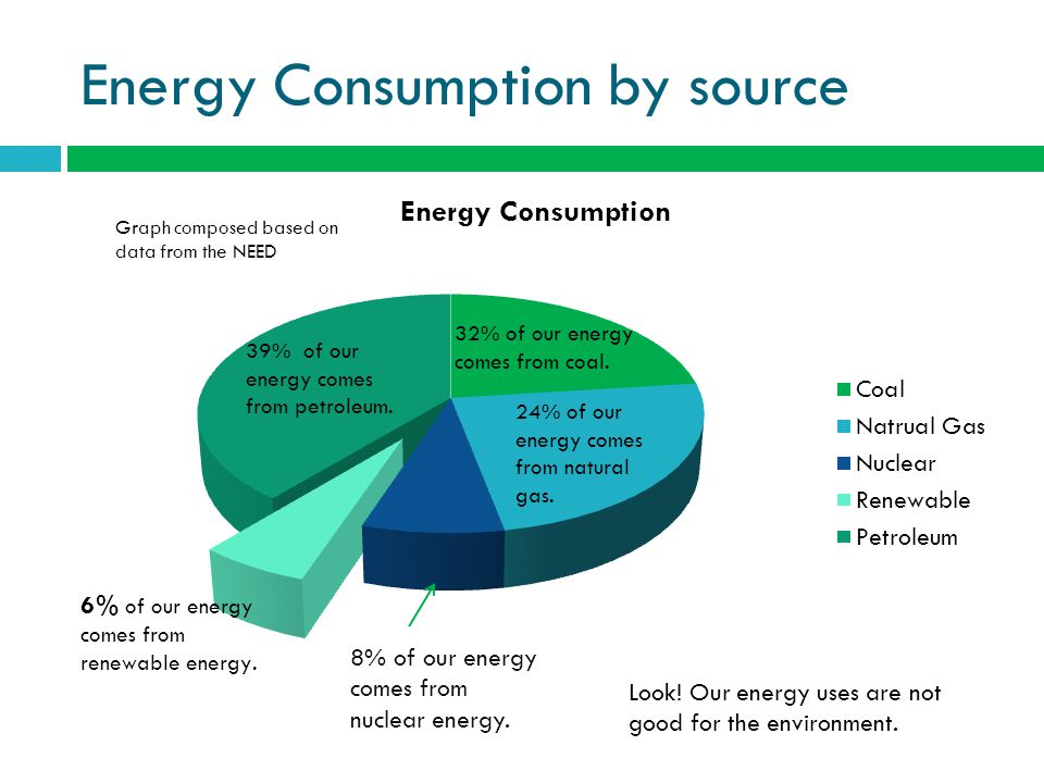 Energy Consumption by source 8% of our energy comes from nuclear energy.