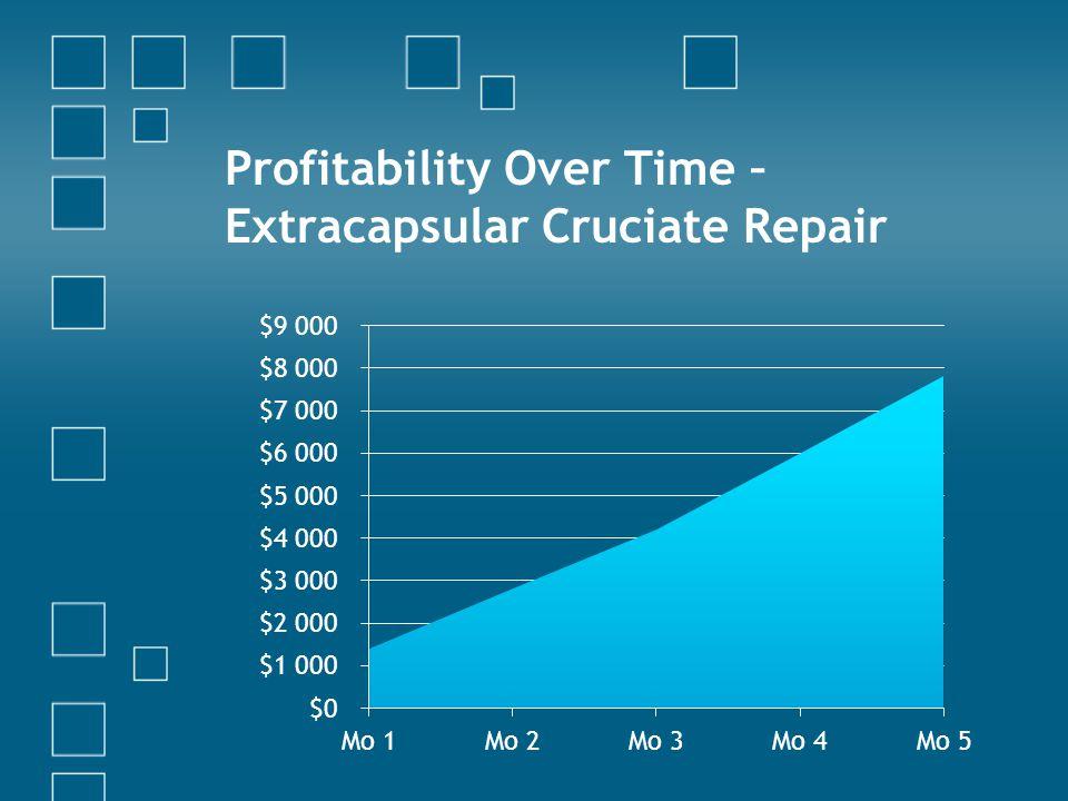 Profitability Over Time – Extracapsular Cruciate Repair