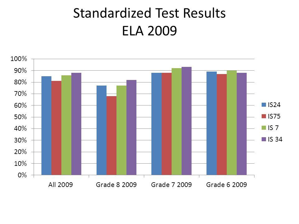 Standardized Test Results ELA 2009