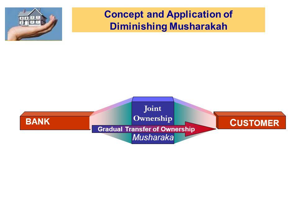 C USTOMER BANK Joint Ownership Musharaka Gradual Transfer of Ownership