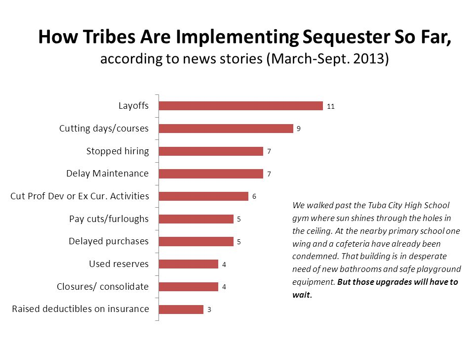 How Tribes Are Implementing Sequester So Far, according to news stories (March-Sept.