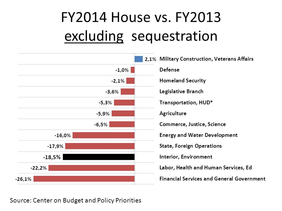 FY2014 House vs. FY2013 excluding sequestration Source: Center on Budget and Policy Priorities