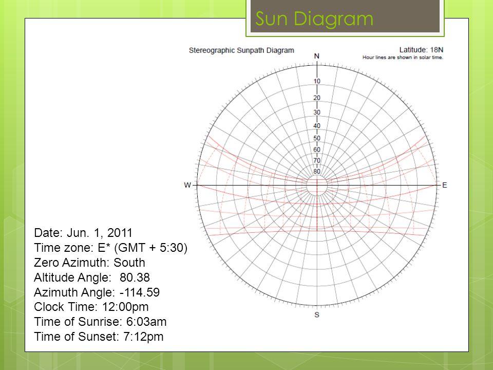 Sun Diagram Date: Jun. 1, 2011 Time zone: E* (GMT + 5:30) Zero Azimuth: South Altitude Angle: 80.38 Azimuth Angle: -114.59 Clock Time: 12:00pm Time of