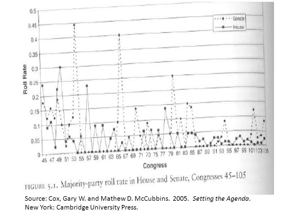 Source: Cox, Gary W.and Mathew D. McCubbins. 2005.