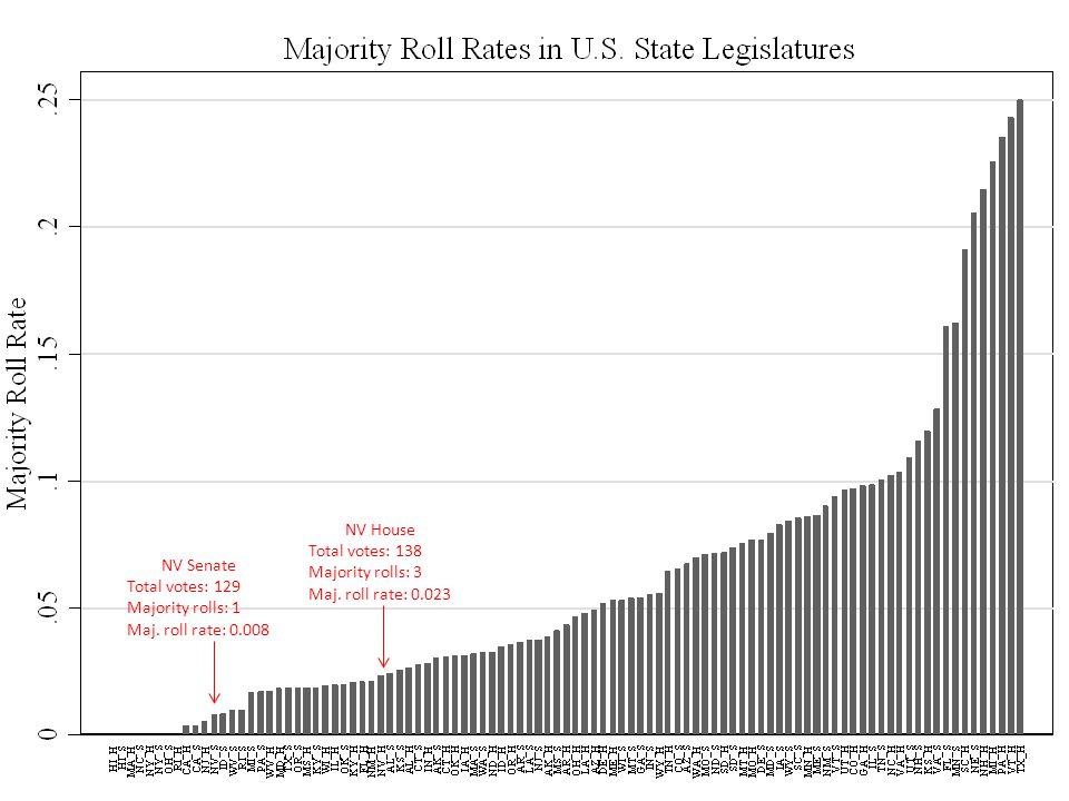 NV Senate Total votes: 129 Majority rolls: 1 Maj.