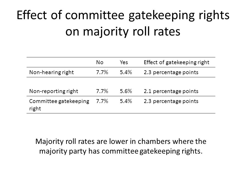 Effect of committee gatekeeping rights on majority roll rates NoYesEffect of gatekeeping right Non-hearing right7.7%5.4%2.3 percentage points Non-repo