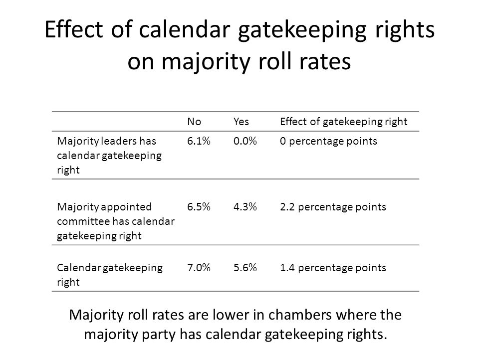 Effect of calendar gatekeeping rights on majority roll rates NoYesEffect of gatekeeping right Majority leaders has calendar gatekeeping right 6.1%0.0%