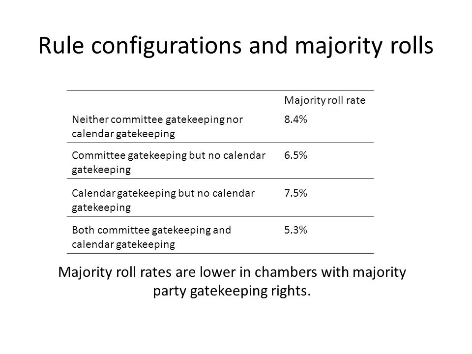 Rule configurations and majority rolls Majority roll rates are lower in chambers with majority party gatekeeping rights. Majority roll rate Neither co