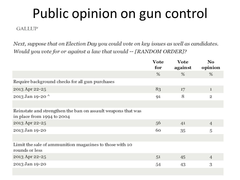 Public opinion on gun control