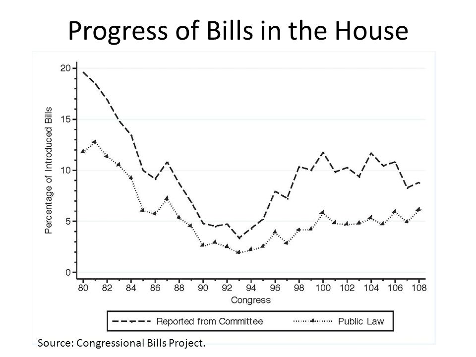 Progress of Bills in the House Source: Congressional Bills Project.