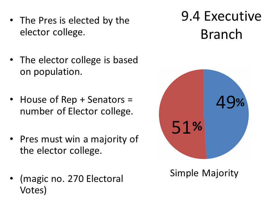 9.4 Executive Branch The Pres is elected by the elector college. The elector college is based on population. House of Rep + Senators = number of Elect