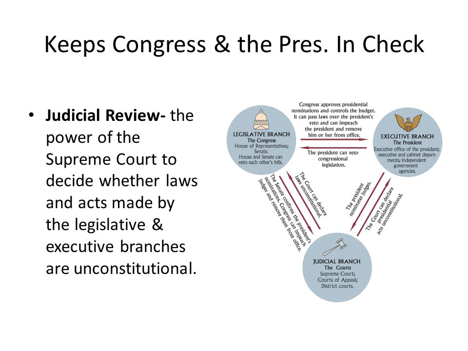 Keeps Congress & the Pres. In Check Judicial Review- the power of the Supreme Court to decide whether laws and acts made by the legislative & executiv