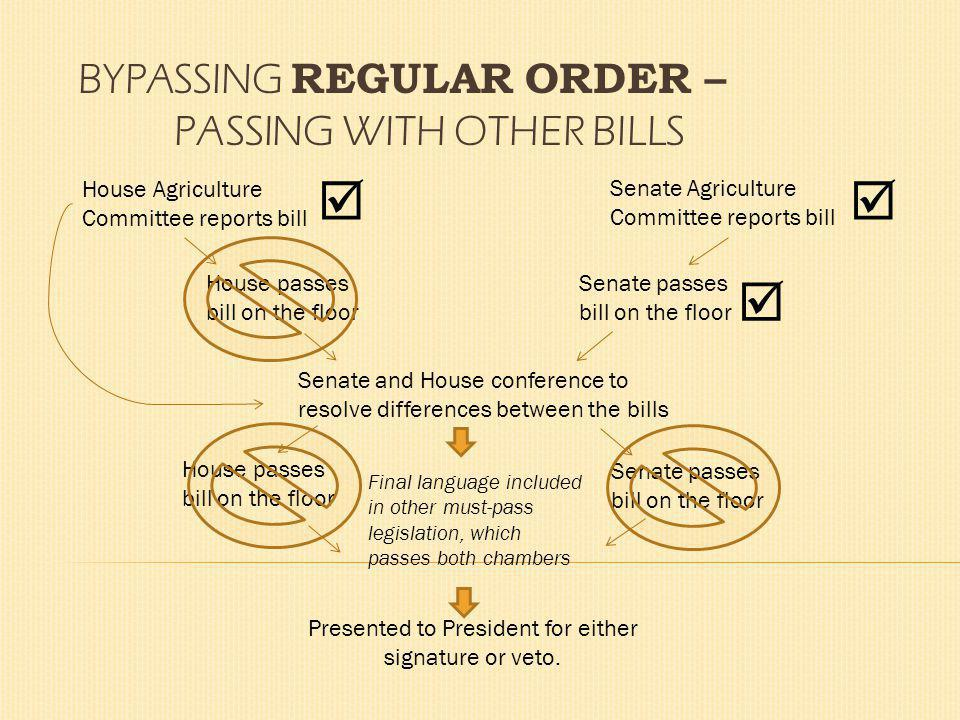 BYPASSING REGULAR ORDER – PASSING WITH OTHER BILLS House Agriculture Committee reports bill Presented to President for either signature or veto.