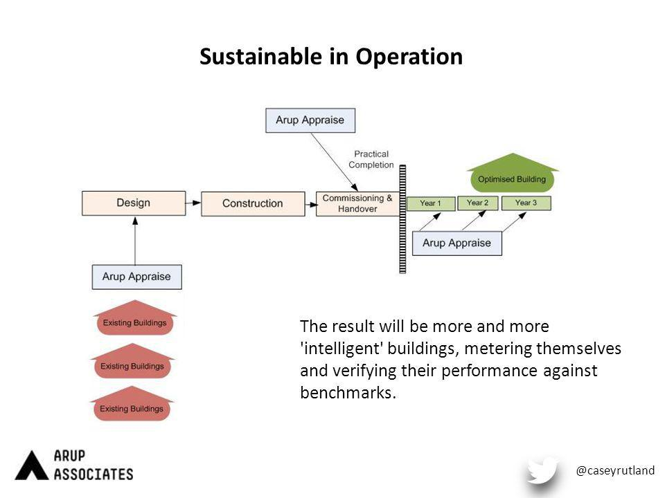 Sustainable in Operation @caseyrutland The result will be more and more intelligent buildings, metering themselves and verifying their performance against benchmarks.