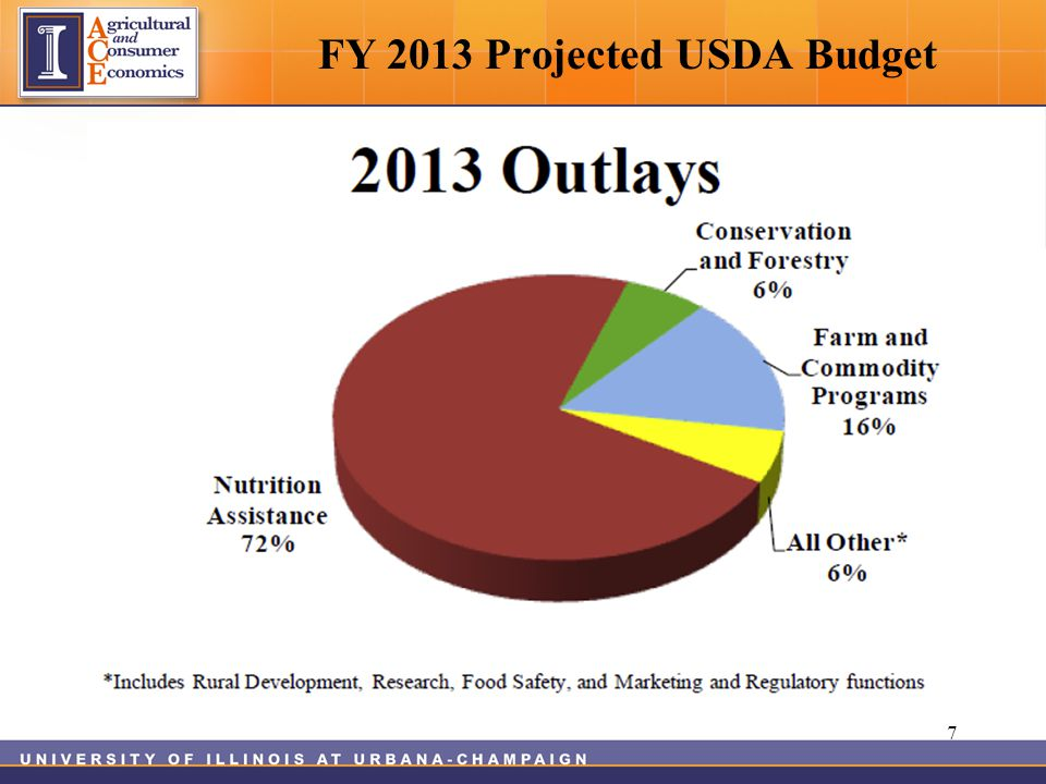 FY 2013 Projected USDA Budget 7