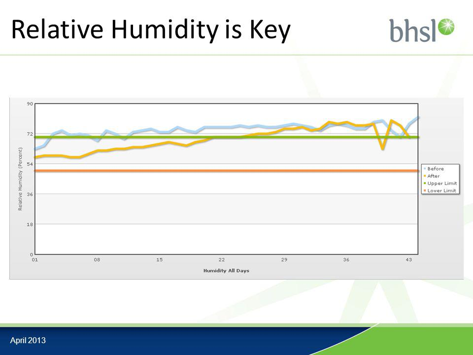 Relative Humidity is Key April 2013