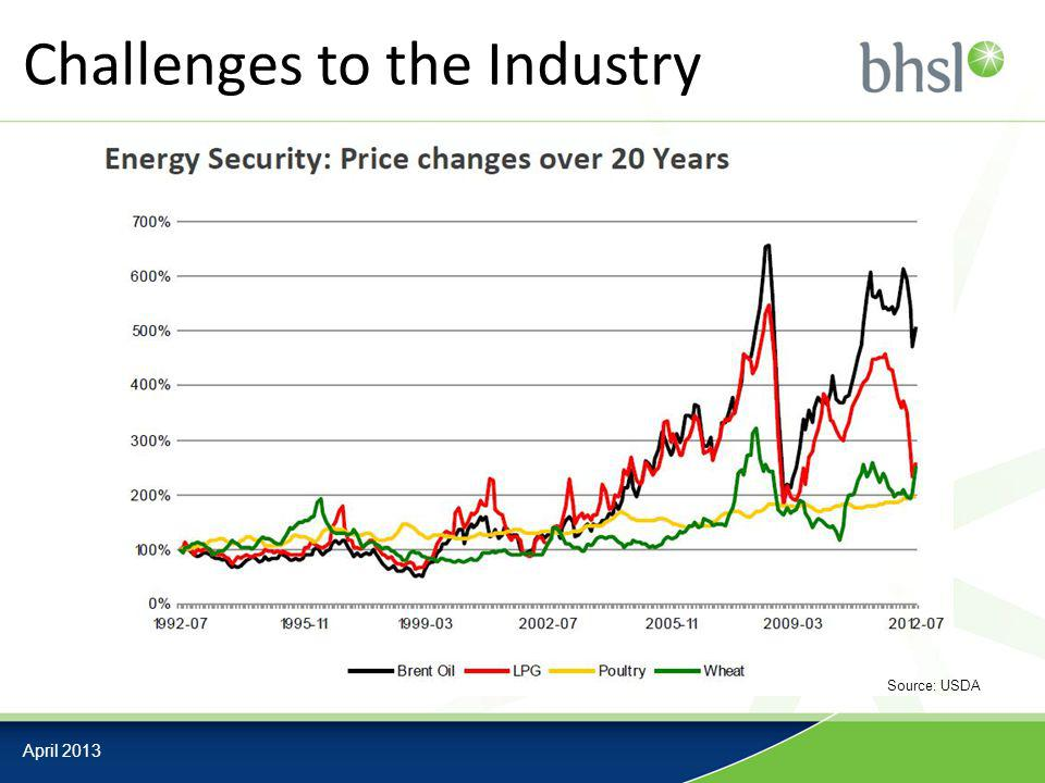 Challenges to the Industry April 2013 Source: USDA