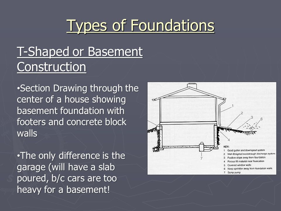 Types of Foundations T-Shaped or Basement Construction Section Drawing through the center of a house showing basement foundation with footers and conc