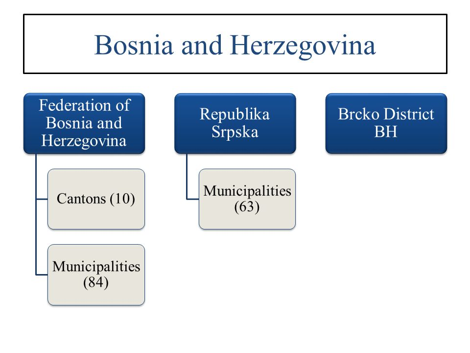 Bosnia and Herzegovina Federation of Bosnia and Herzegovina Cantons (10) Municipalities (84) Republika Srpska Municipalities (63) Brcko District BH