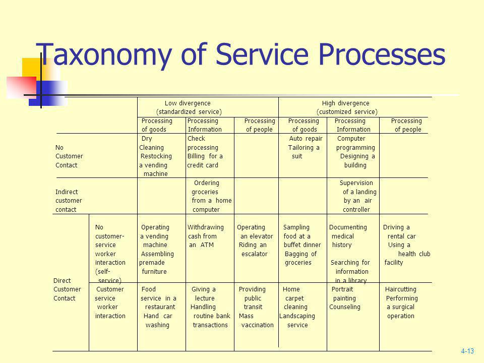 Taxonomy of Service Processes Low divergence High divergence (standardized service) (customized service) Processing Processing Processing Processing P