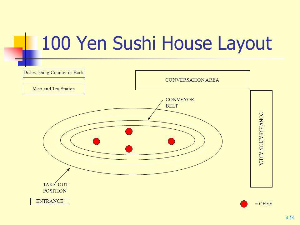 100 Yen Sushi House Layout Miso and Tea Station CONVERSATION AREA Dishwashing Counter in Back ENTRANCE CONVEYOR BELT TAKE-OUT POSITION = CHEF 4-18