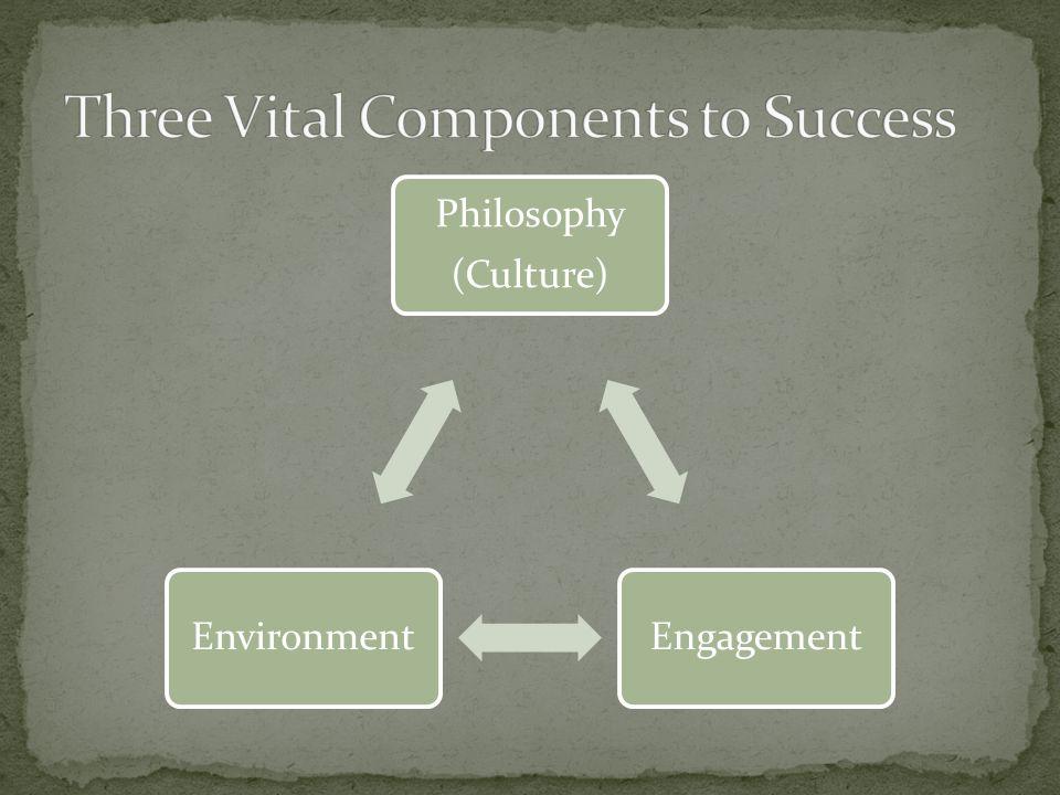 Philosophy (Culture) EngagementEnvironment