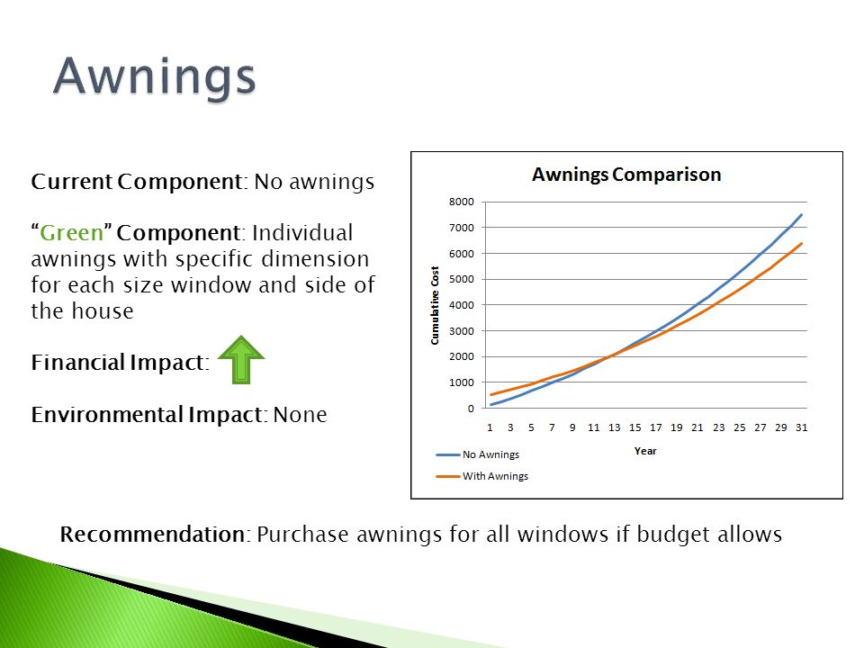 Current Component: No awnings Green Component: Individual awnings with specific dimension for each size window and side of the house Financial Impact: Environmental Impact: None Recommendation: Purchase awnings for all windows if budget allows
