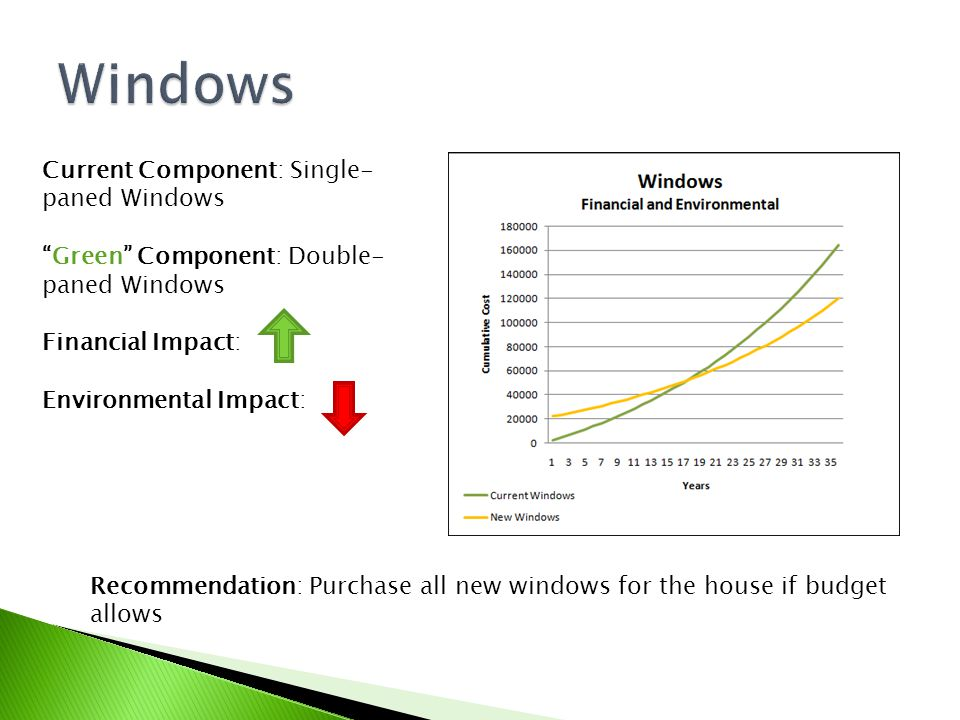 Current Component: Single- paned Windows Green Component: Double- paned Windows Financial Impact: Environmental Impact: Recommendation: Purchase all new windows for the house if budget allows