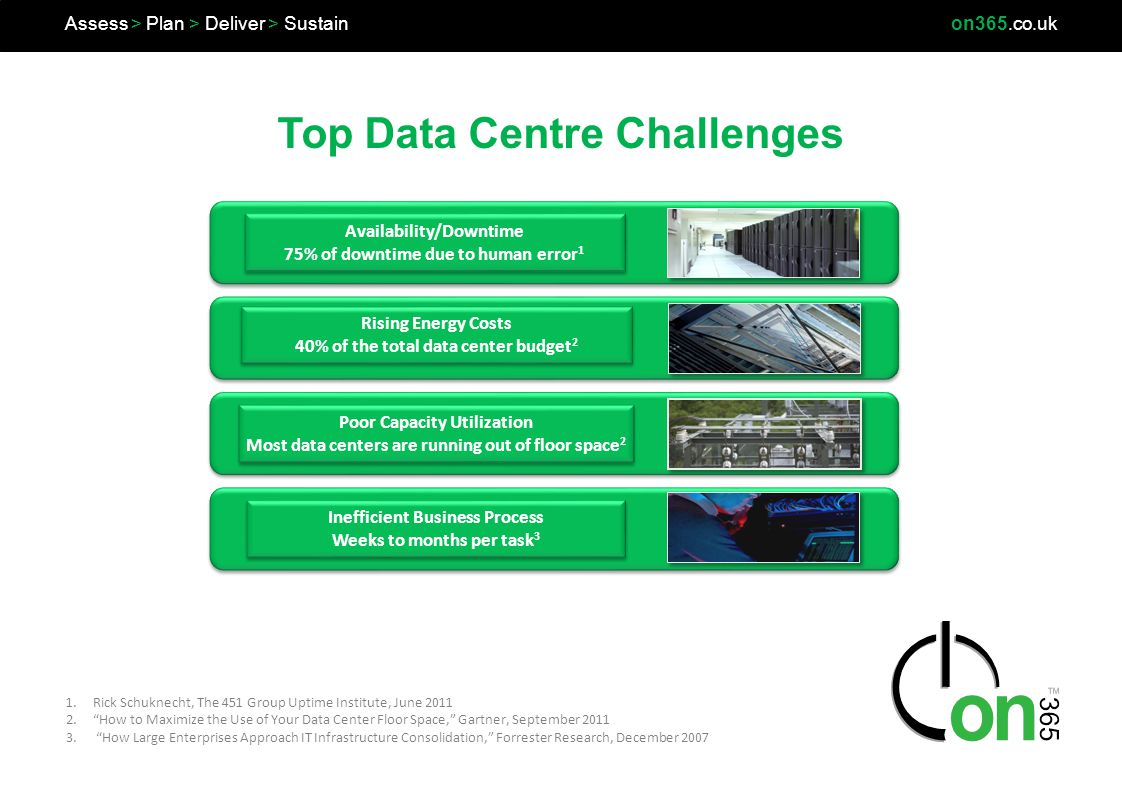 Top Data Centre Challenges Assess > Plan > Deliver > Sustainon365.co.uk 1.Rick Schuknecht, The 451 Group Uptime Institute, June 2011 2.How to Maximize the Use of Your Data Center Floor Space, Gartner, September 2011 3.