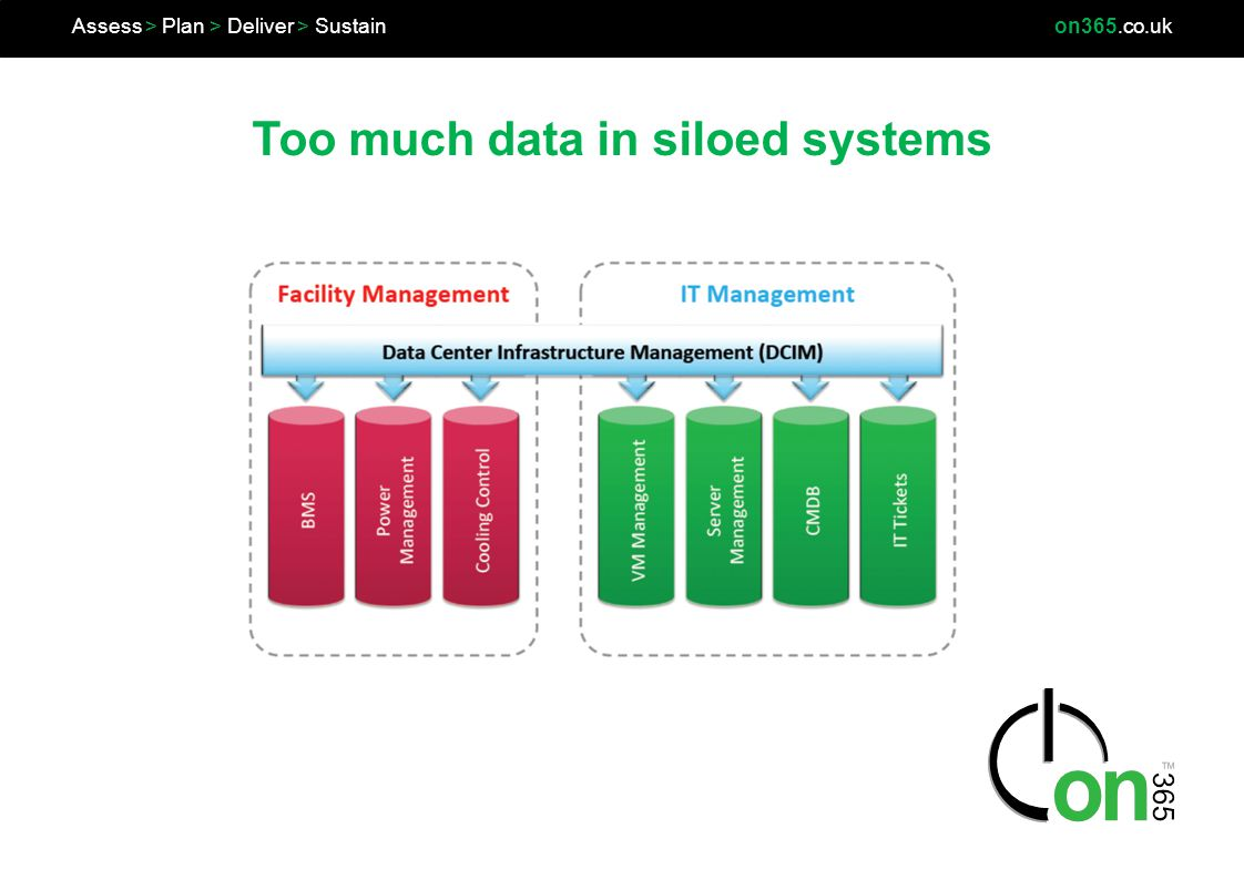 Assess > Plan > Deliver > Sustainon365.co.uk Too much data in siloed systems