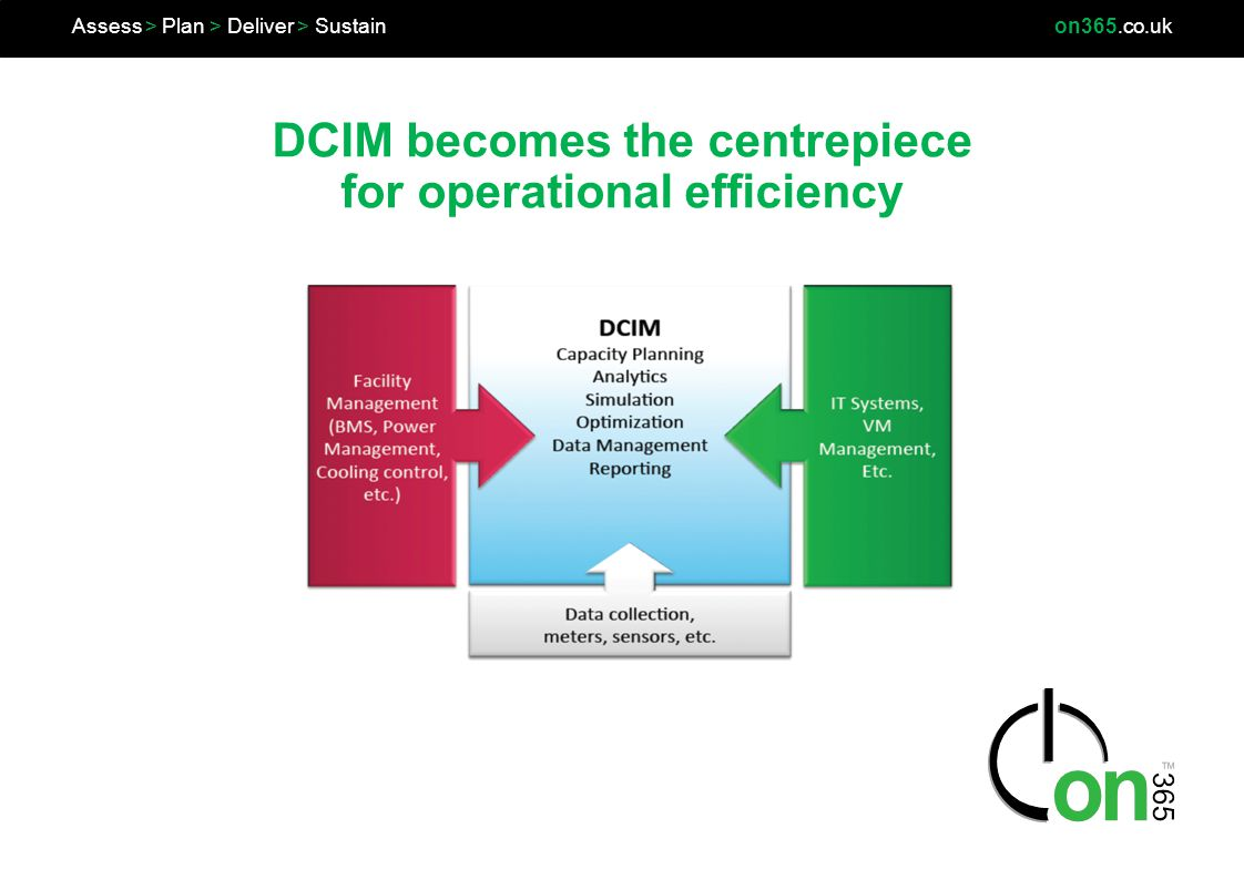 DCIM becomes the centrepiece for operational efficiency Assess > Plan > Deliver > Sustainon365.co.uk
