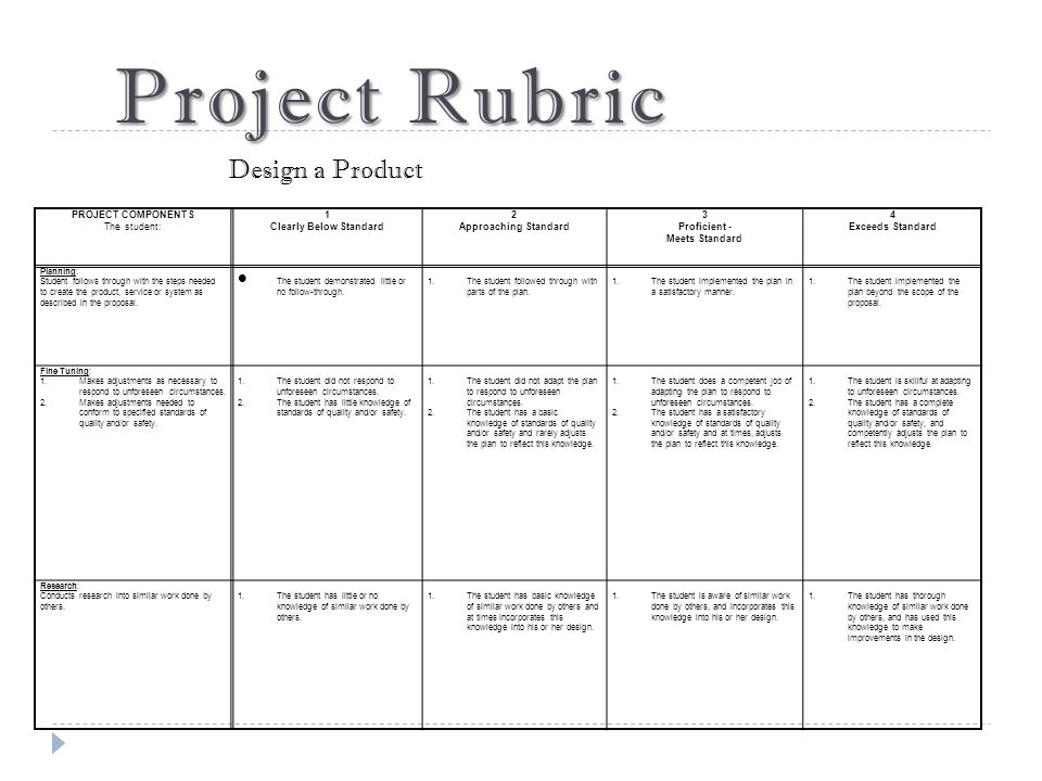 Project Rubric PROJECT COMPONENTS The student: 1 Clearly Below Standard 2 Approaching Standard 3 Proficient - Meets Standard 4 Exceeds Standard Planning: Student follows through with the steps needed to create the product, service or system as described in the proposal.