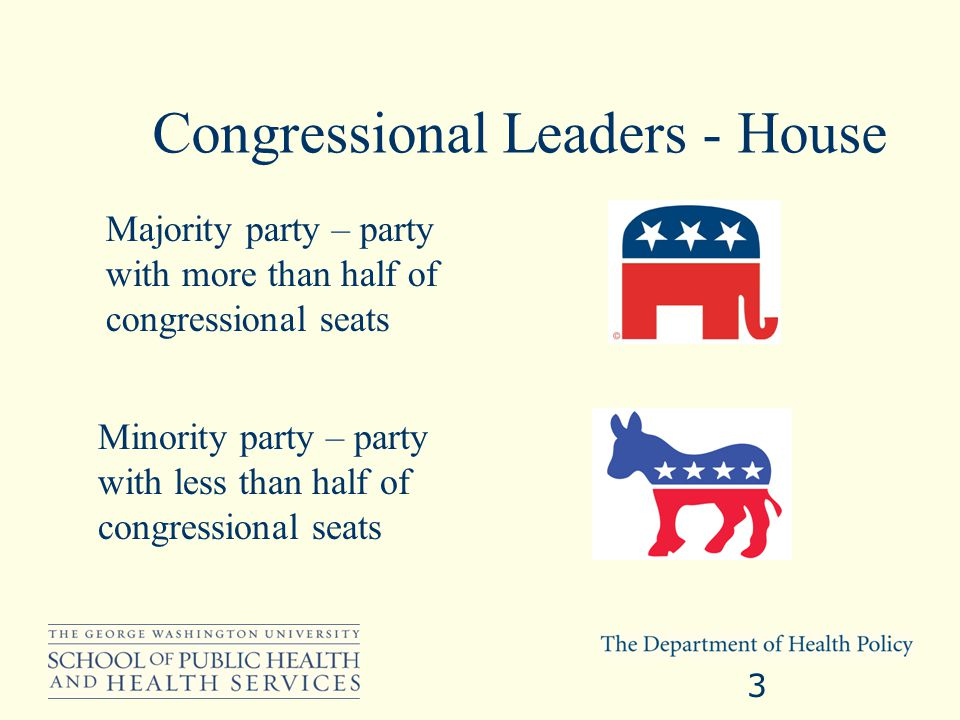 Congressional Leaders - House Majority party – party with more than half of congressional seats 3 Minority party – party with less than half of congre