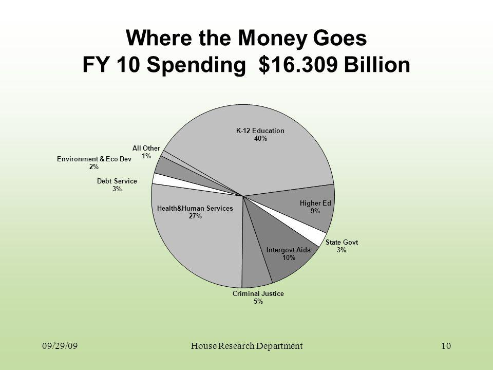 Where the Money Goes FY 10 Spending $16.309 Billion 09/29/0910House Research Department