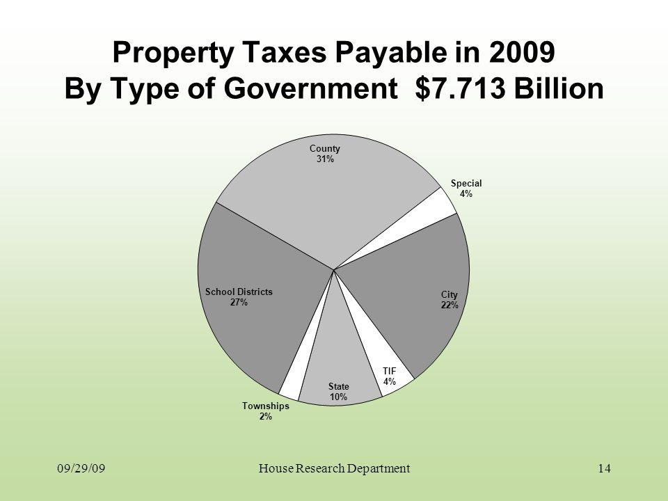 Property Taxes Payable in 2009 By Type of Government $7.713 Billion 09/29/0914House Research Department