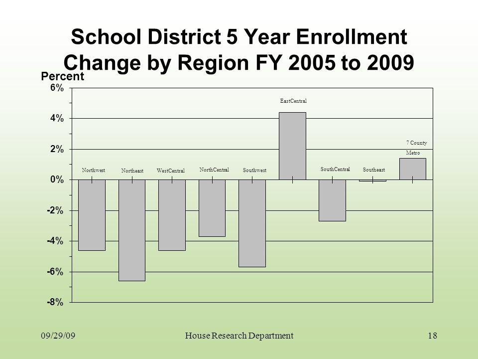 School District 5 Year Enrollment Change by Region FY 2005 to 2009 09/29/09 Northwest Northeast WestCentral Southwest EastCentral SouthCentral Southea