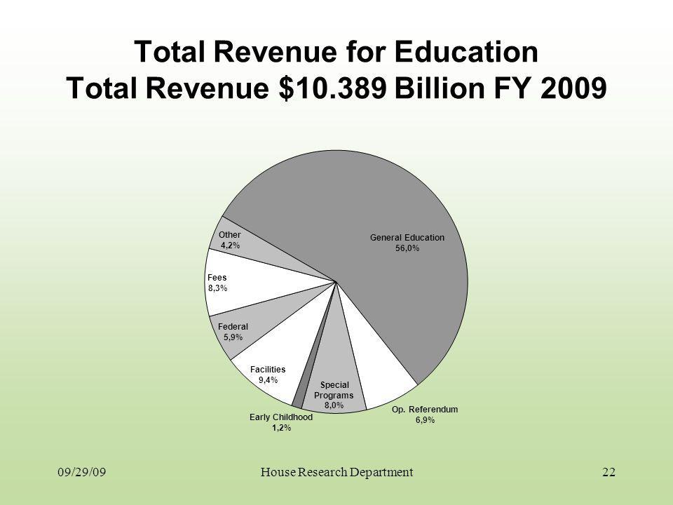 Total Revenue for Education Total Revenue $10.389 Billion FY 2009 09/29/0922House Research Department