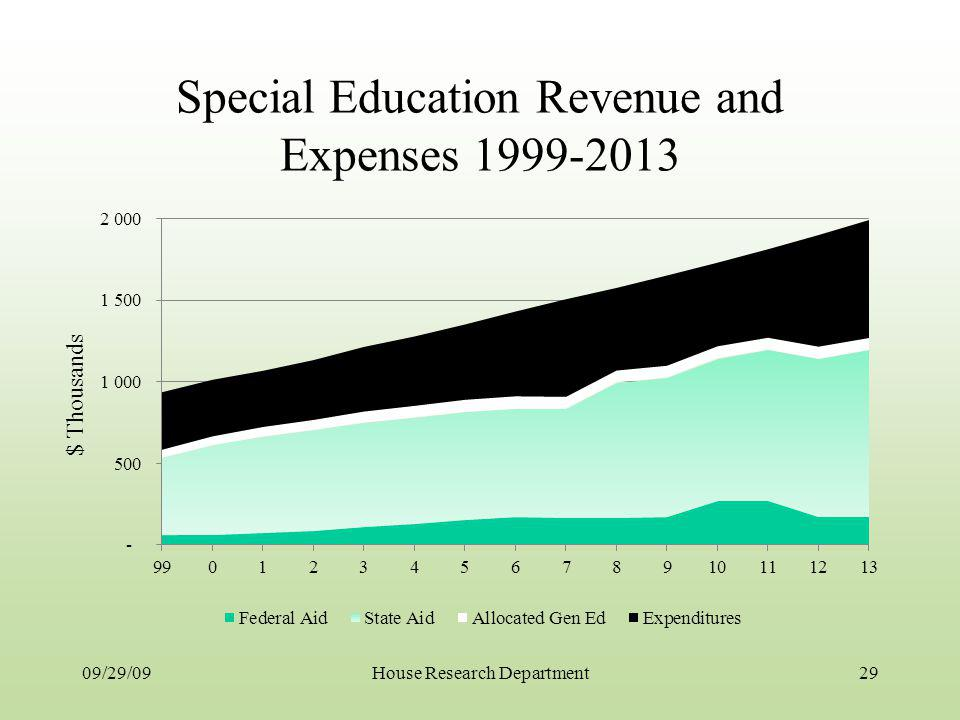 Special Education Revenue and Expenses 1999-2013 09/29/0929House Research Department