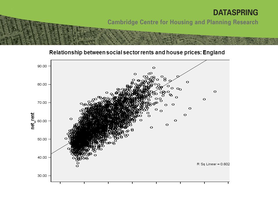Relationship between social sector rents and house prices: England