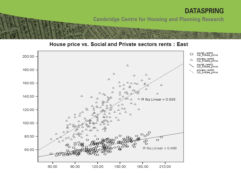 House price vs. Social and Private sectors rents : East
