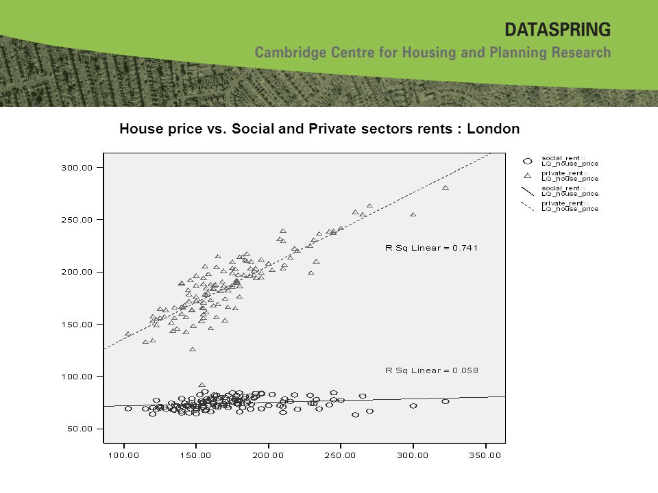 House price vs. Social and Private sectors rents : London