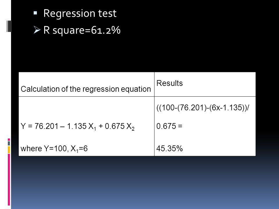 Regression test R square=61.2% Calculation of the regression equation Results Y = 76.201 – 1.135 X 1 + 0.675 X 2 where Y=100, X 1 =6 ((100-(76.201)-(6