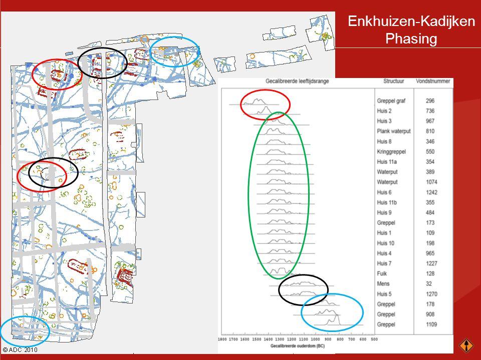 Enkhuizen-Kadijken Phasing