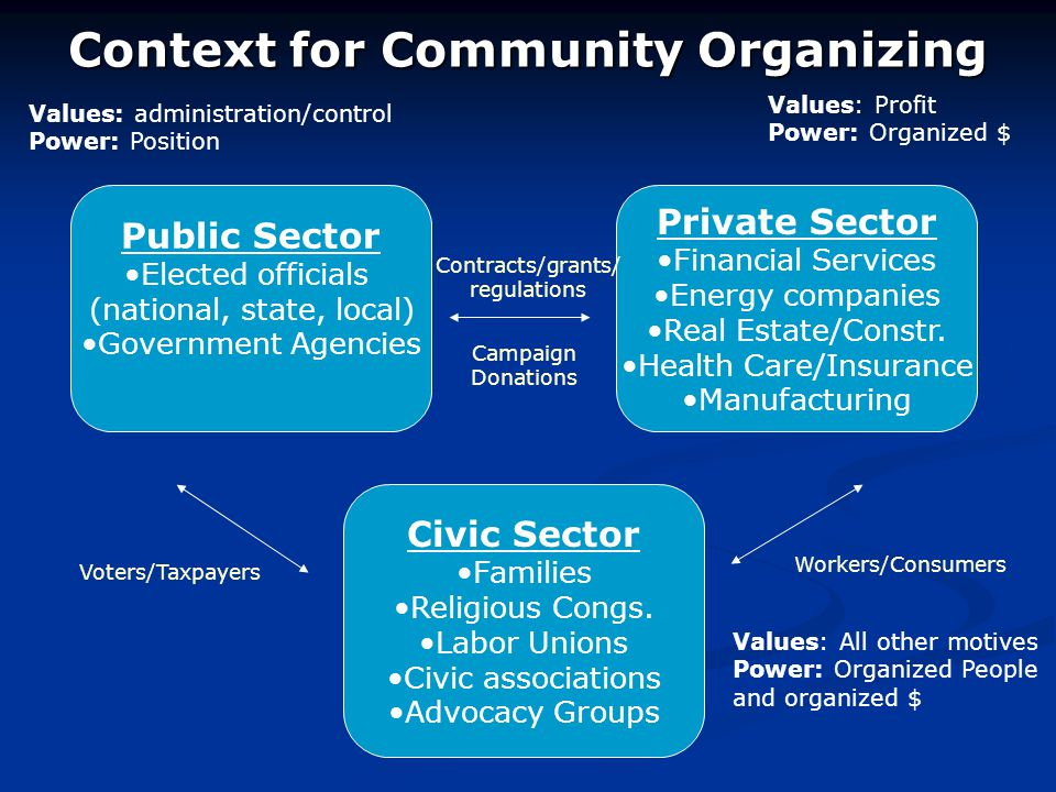 Context for Community Organizing Public Sector Elected officials (national, state, local) Government Agencies Civic Sector Families Religious Congs.