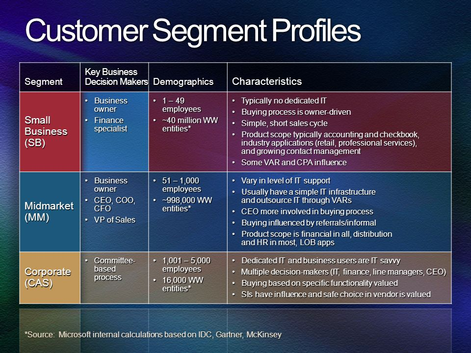 Customer Segment Profiles *Source: Microsoft internal calculations based on IDC, Gartner, McKinsey