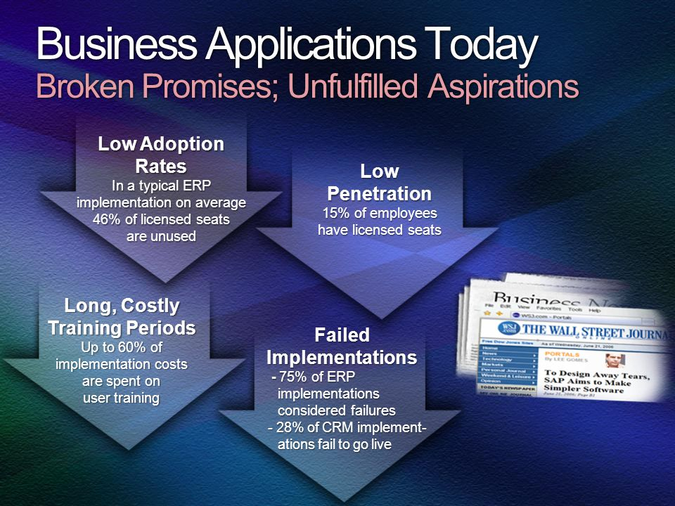 Business Applications Today Broken Promises; Unfulfilled Aspirations Low Adoption Rates In a typical ERP implementation on average 46% of licensed sea