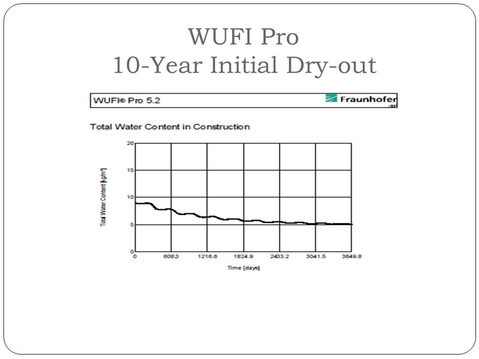 WUFI Pro 10-Year Initial Dry-out